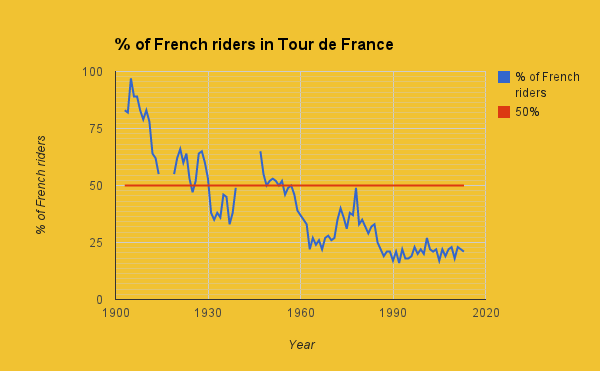 TdF French riders